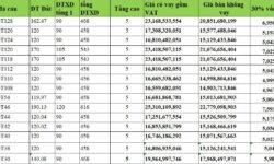 Giá bán Sun Grand City New An Thới – Cập nhật quỹ căn GT chẵn đường 60m